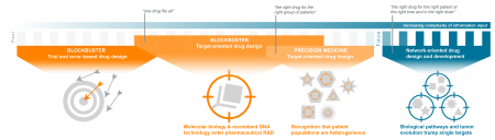 "The evolution of drug development models, from ""blockbuster"" to precision medicine and into the future."